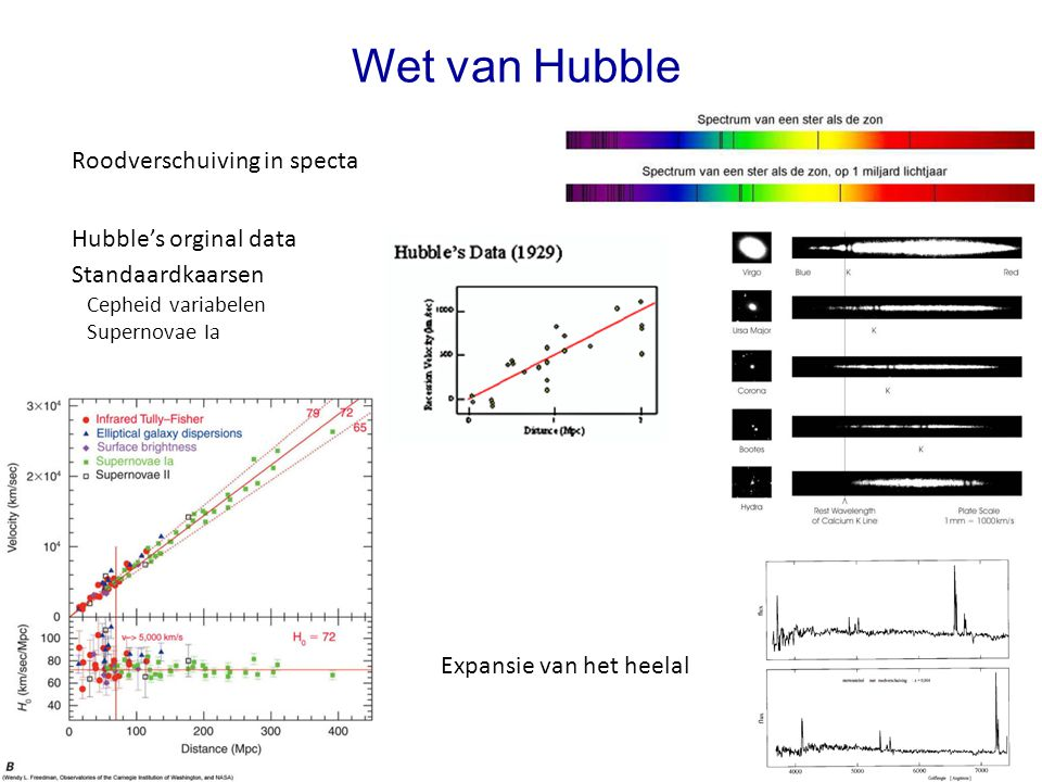Wet van Hubble Roodverschuiving in specta Hubble's orginal data