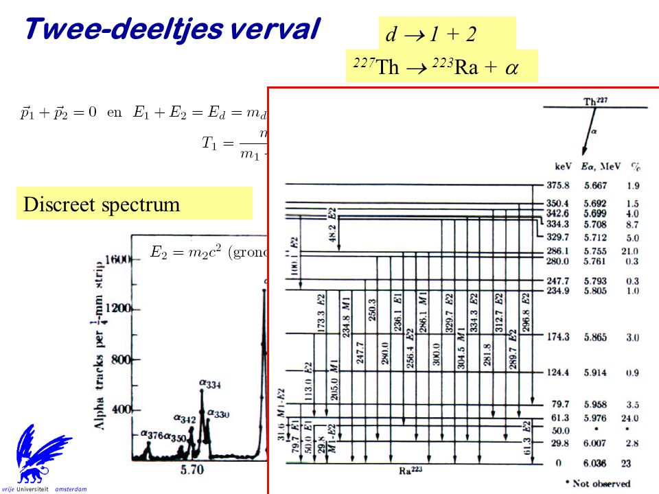 Twee-deeltjes verval d  1 + 2 227Th  223Ra + a Discreet spectrum