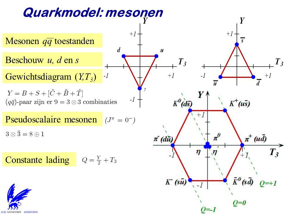 Quarkmodel: mesonen Mesonen qq toestanden Beschouw u, d en s