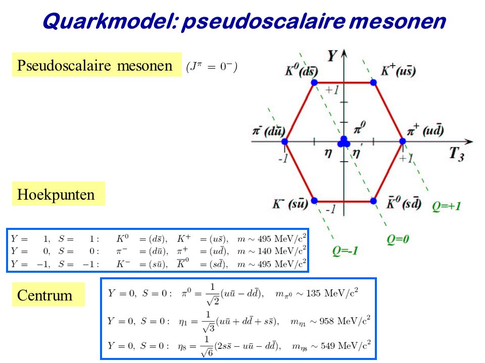 Quarkmodel: pseudoscalaire mesonen