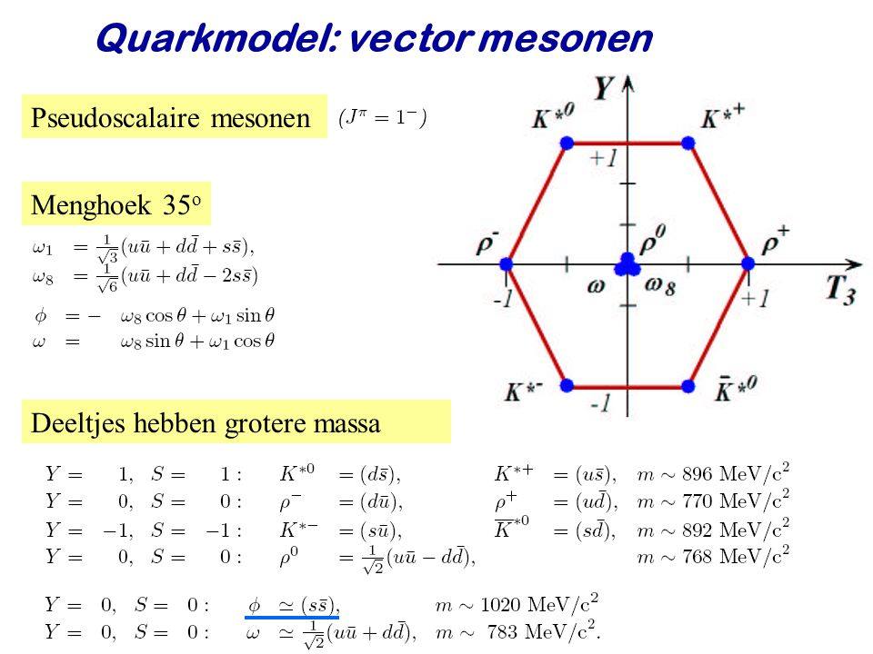 Quarkmodel: vector mesonen