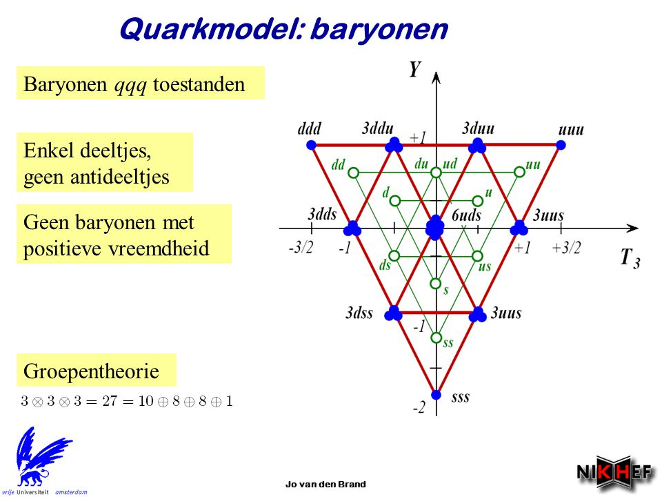 Quarkmodel: baryonen Baryonen qqq toestanden