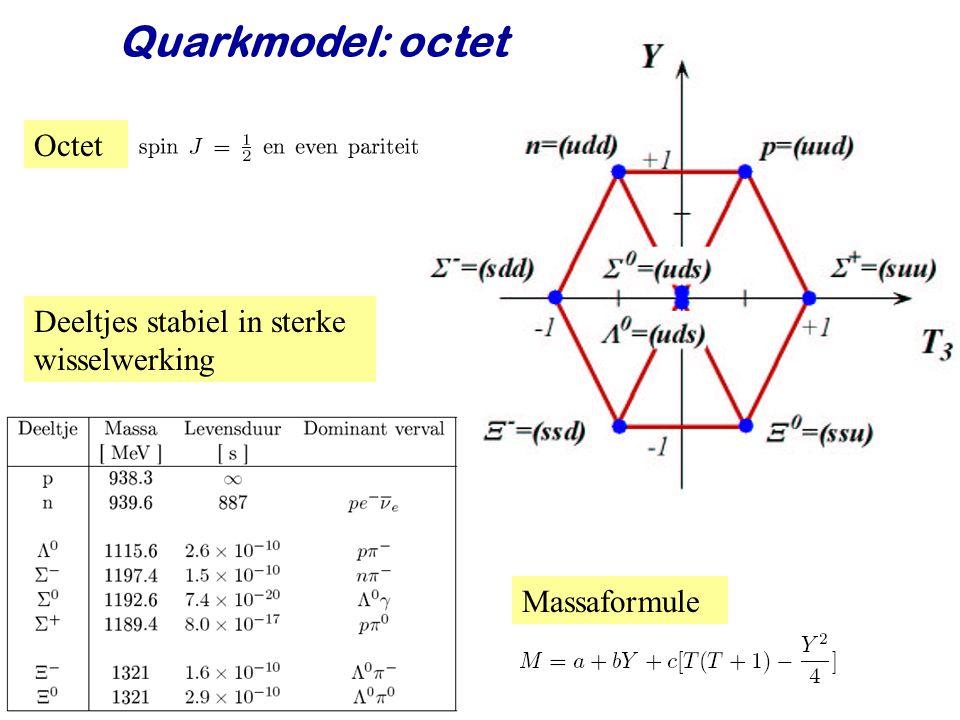 Quarkmodel: octet Octet Deeltjes stabiel in sterke wisselwerking
