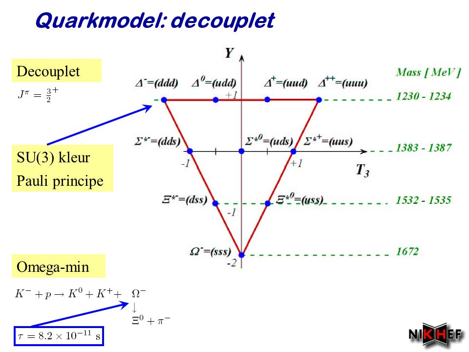Quarkmodel: decouplet