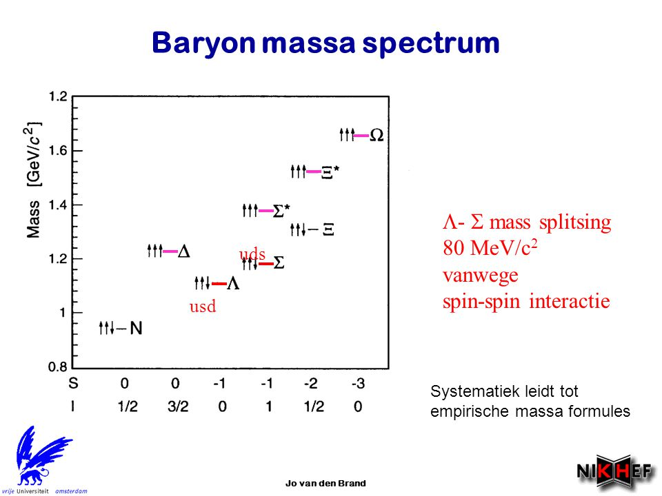 Baryon massa spectrum -  mass splitsing 80 MeV/c2 vanwege