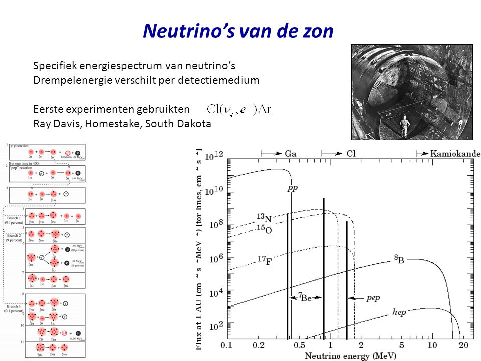 Neutrino's van de zon Specifiek energiespectrum van neutrino's