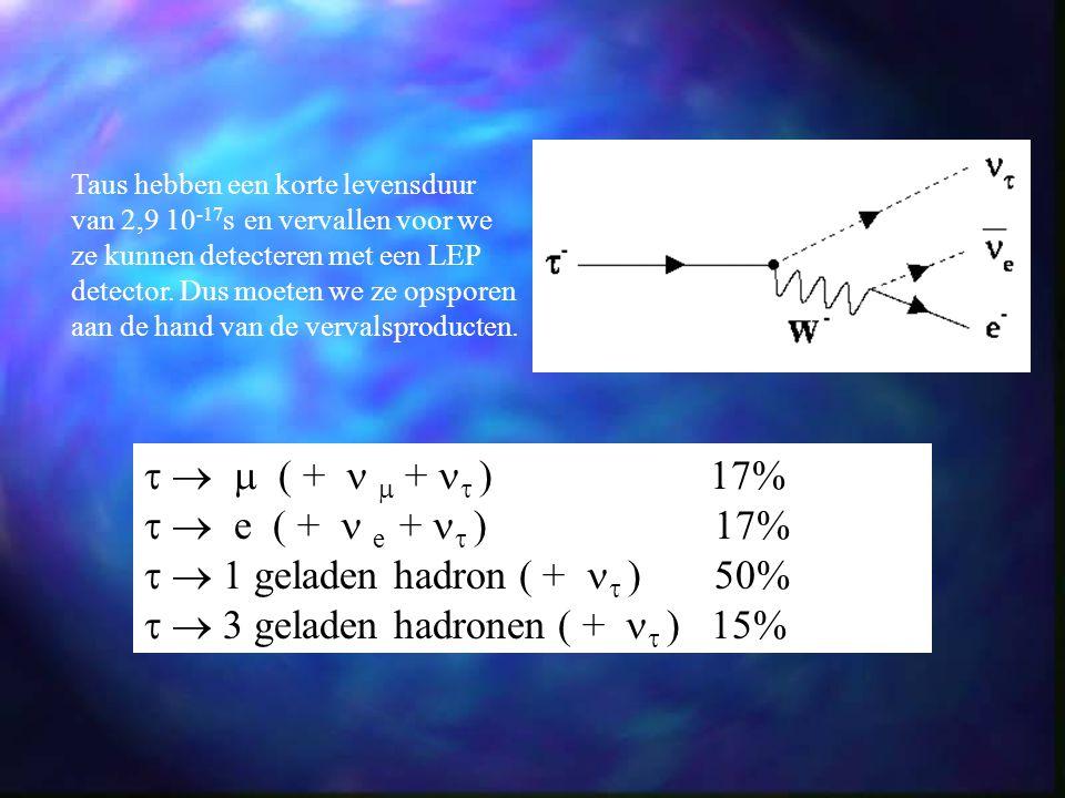 1 geladen hadron ( +  ) 50%  3 geladen hadronen ( +  ) 15%