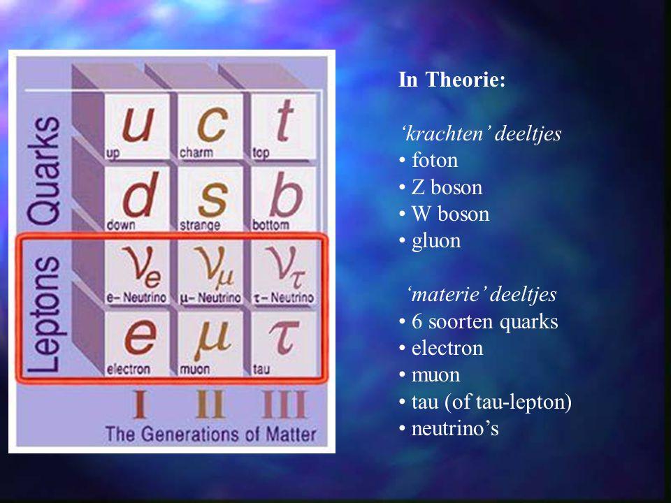 In Theorie: 'krachten' deeltjes. foton. Z boson. W boson. gluon. 'materie' deeltjes. 6 soorten quarks.