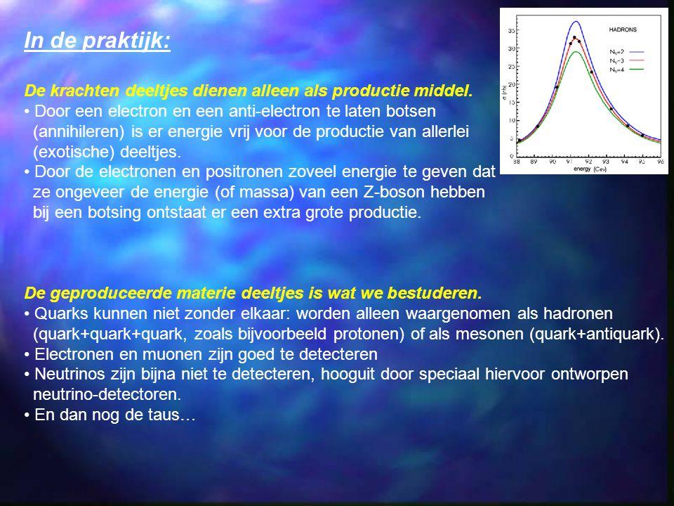 In de praktijk: De krachten deeltjes dienen alleen als productie middel. Door een electron en een anti-electron te laten botsen.