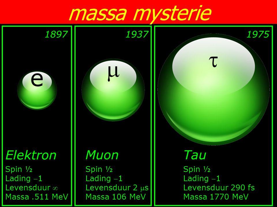   e massa mysterie Elektron Muon Tau 1897 1937 1975 Spin ½ Lading 1