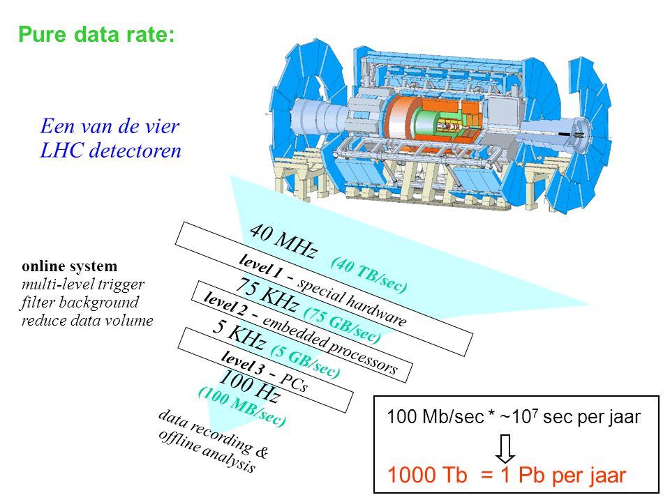 Een van de vier LHC detectoren