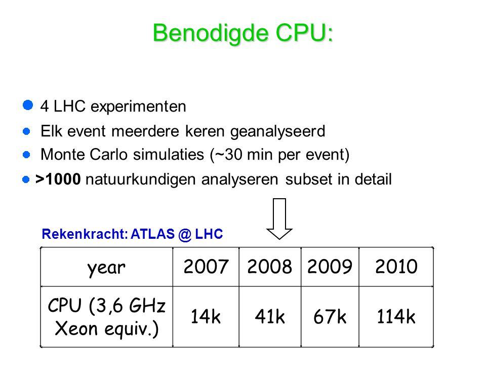 Rekenkracht: ATLAS @ LHC