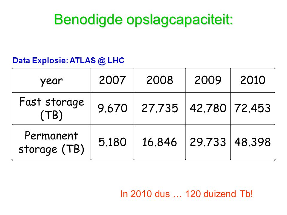 Data Explosie: ATLAS @ LHC