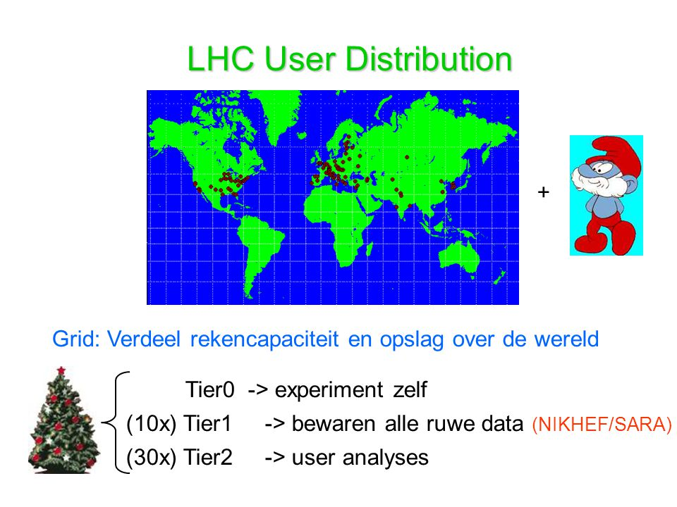 LHC User Distribution +