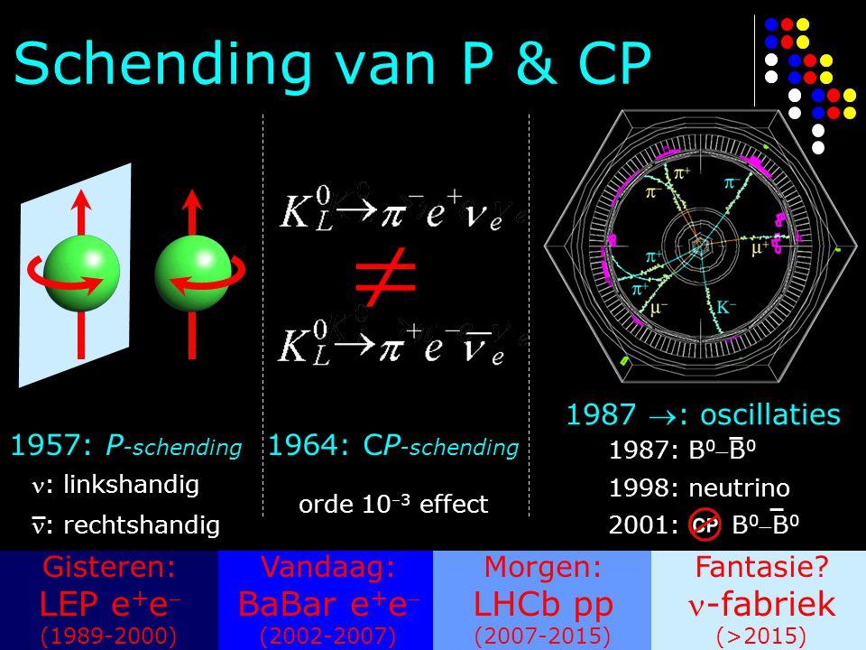 Schending van P & CP LEP e+e BaBar e+e LHCb pp -fabriek