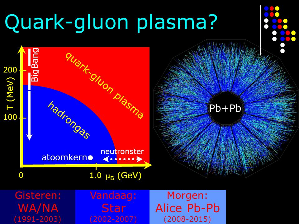 Quark-gluon plasma WA/NA Star Alice Pb-Pb quark-gluon plasma