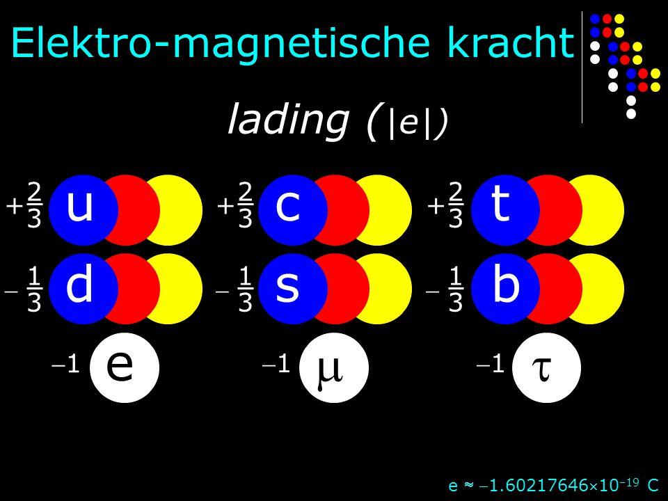 u c t d s b e   Elektro-magnetische kracht lading (|e|) 2 + 3 1  3
