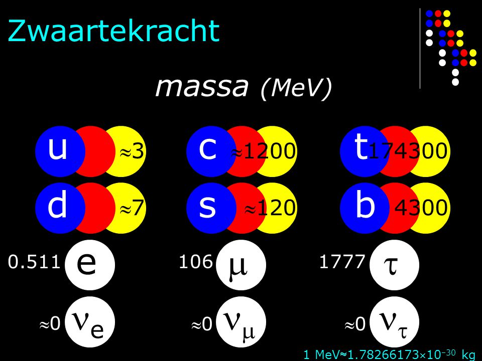 u d e e c s   t b   Zwaartekracht massa (MeV) 3 1200 174300