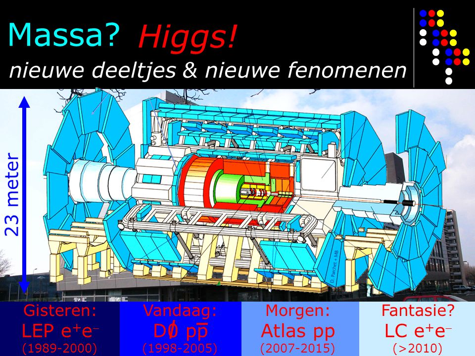 Massa Higgs! nieuwe deeltjes & nieuwe fenomenen 23 meter LEP e+e