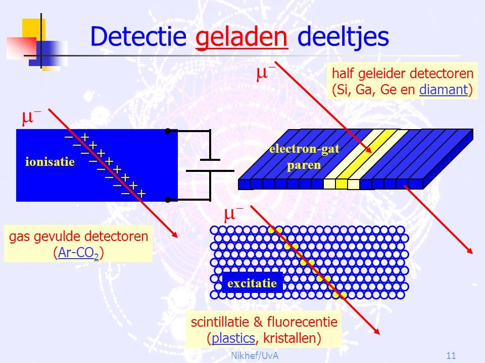 Detectie geladen deeltjes