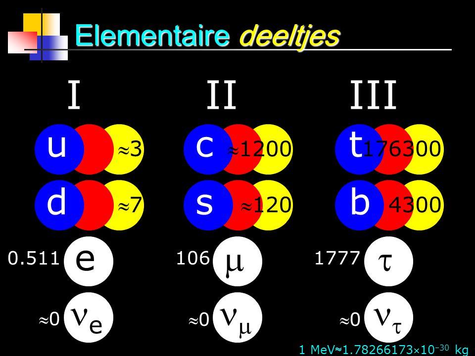 I II III c s   t b   u d e e Elementaire deeltjes 3 7 1200