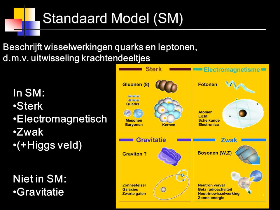 Standaard Model (SM) In SM: Sterk Electromagnetisch Zwak (+Higgs veld)