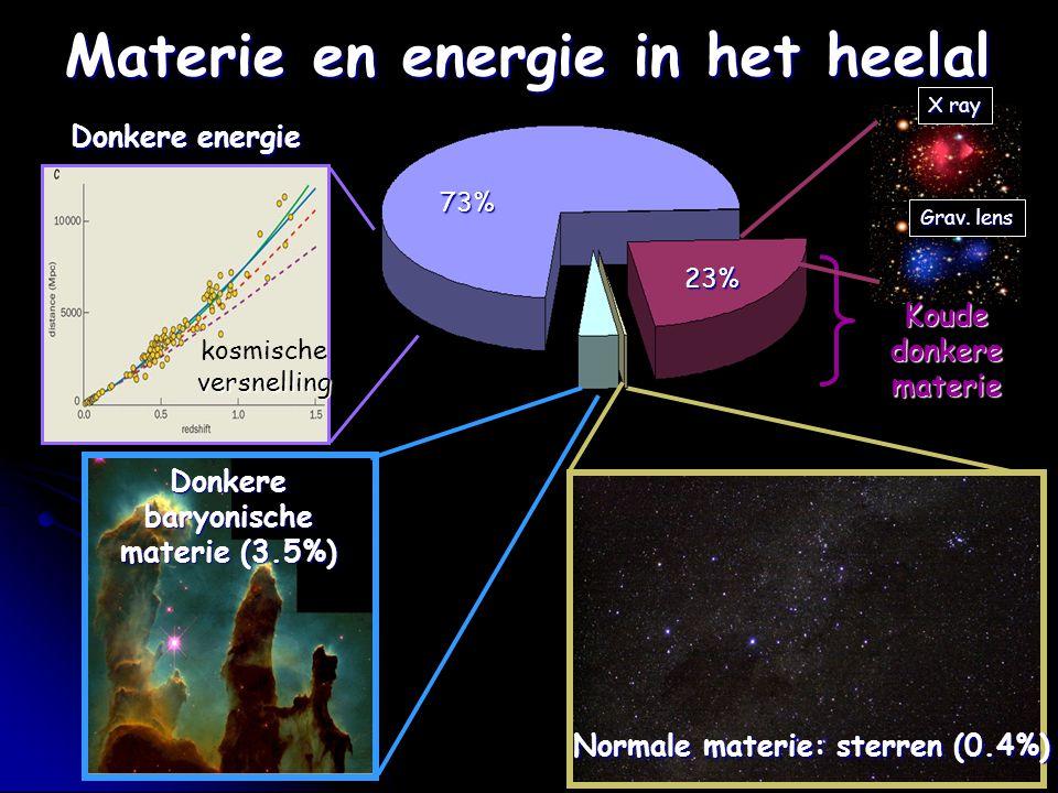 Materie en energie in het heelal