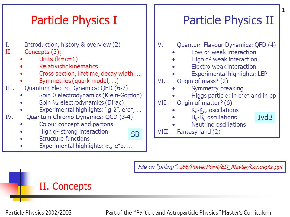 Part of the Particle and Astroparticle Physics Master's Curriculum