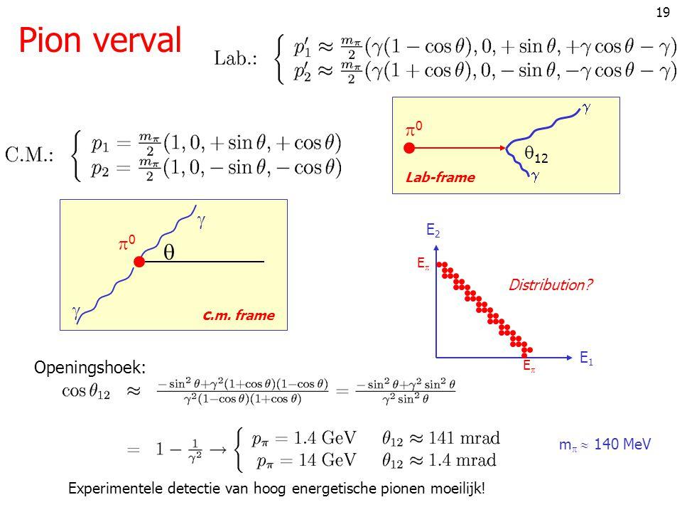 Pion verval  0 12  0  Openingshoek: E2 Distribution c.m. frame