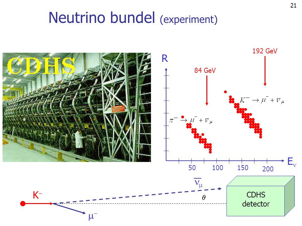 Neutrino bundel (experiment)