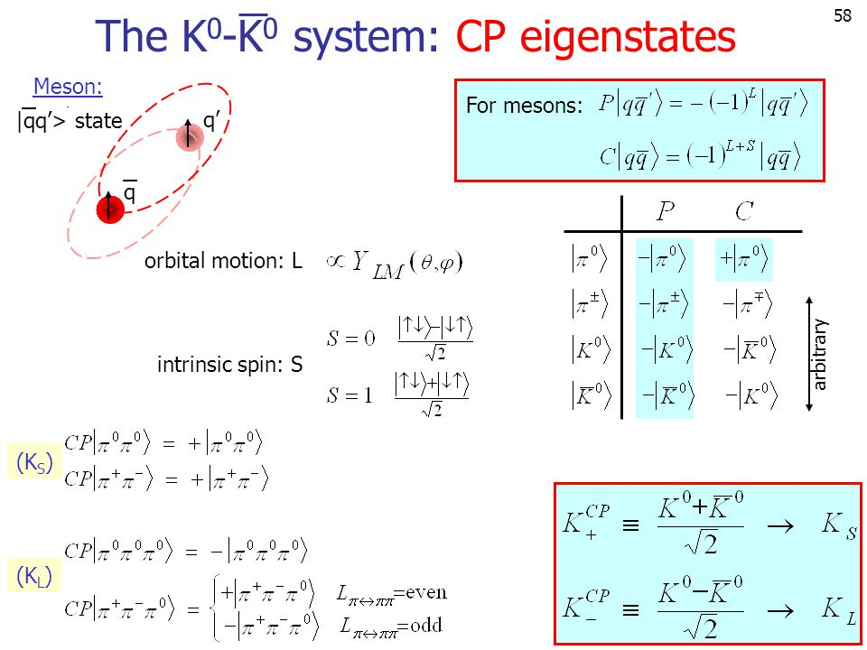 The K0-K0 system: CP eigenstates