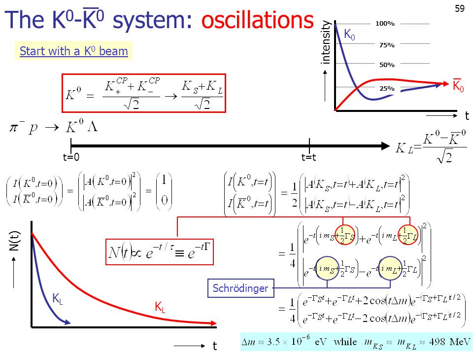 The K0-K0 system: oscillations