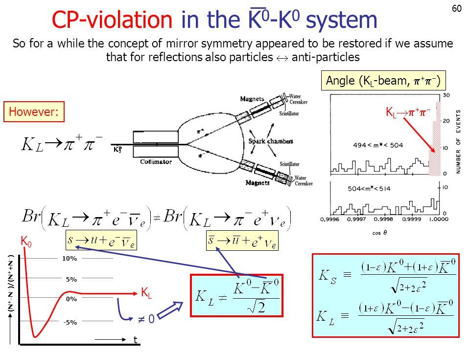 CP-violation in the K0-K0 system