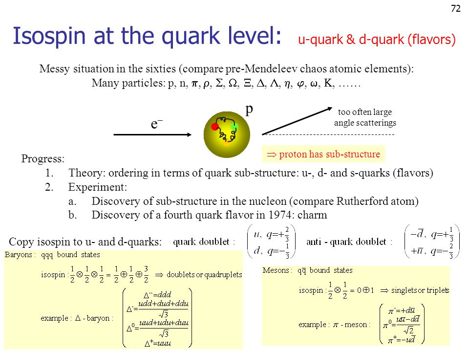 Isospin at the quark level: u-quark & d-quark (flavors)