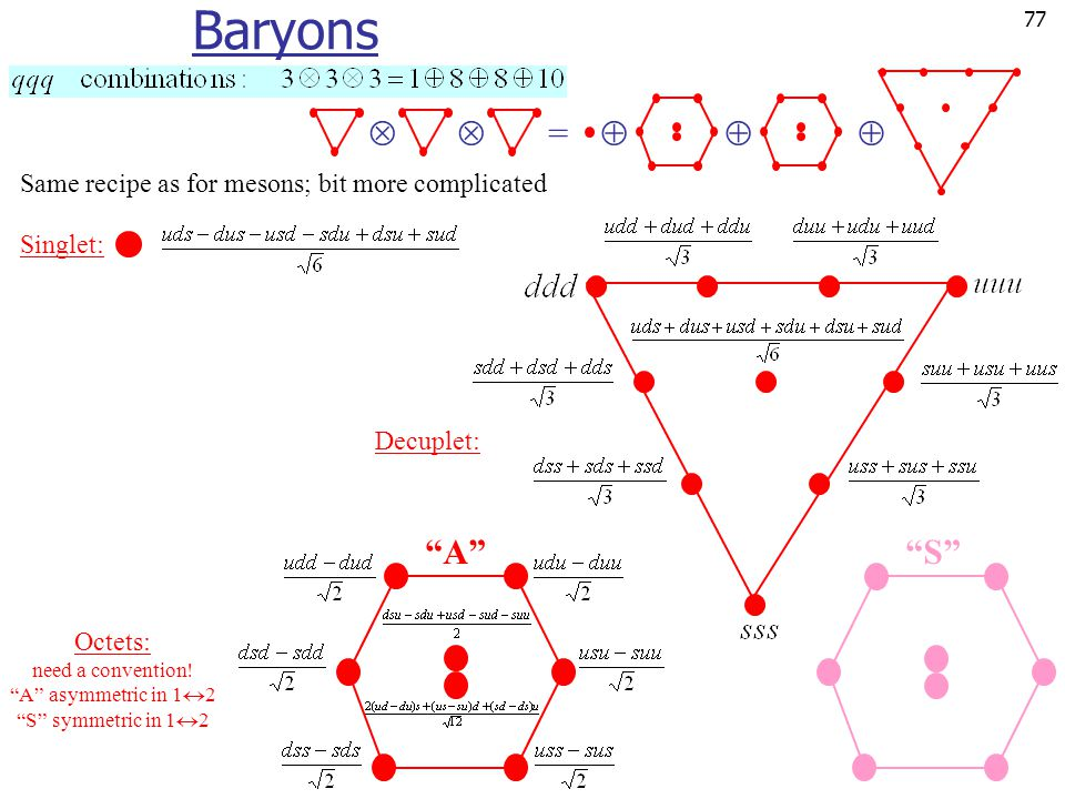 Baryons  =  A S Same recipe as for mesons; bit more complicated