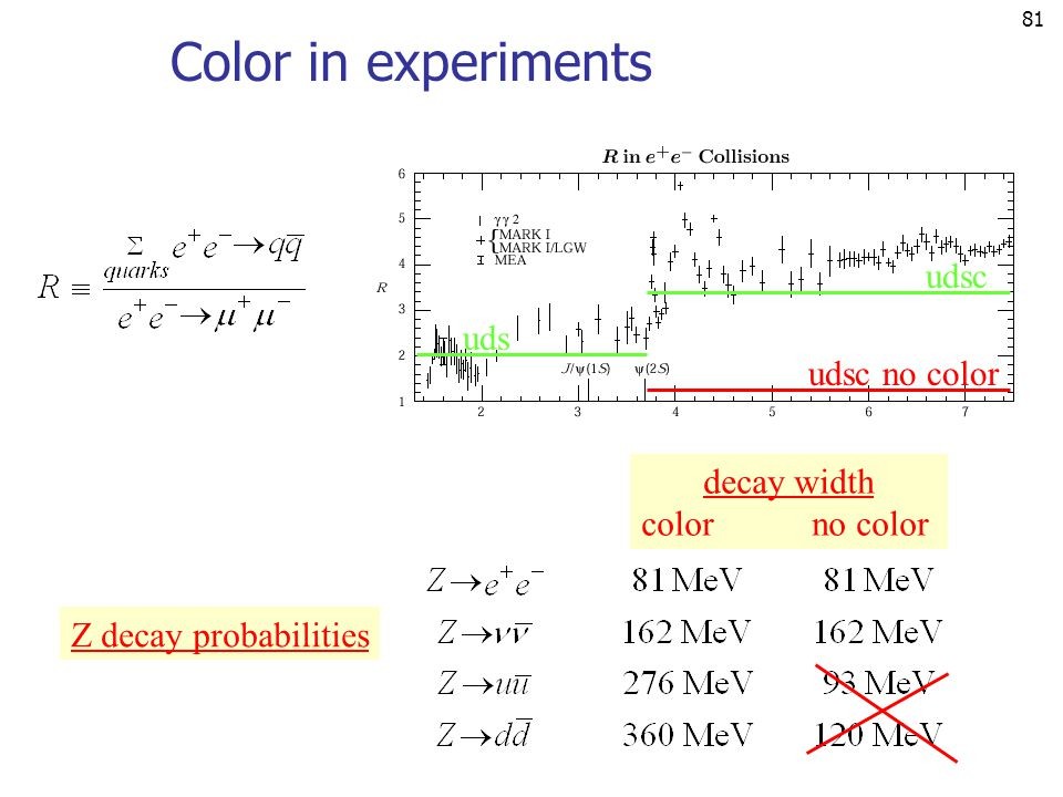 Color in experiments udsc uds udsc no color decay width color no color