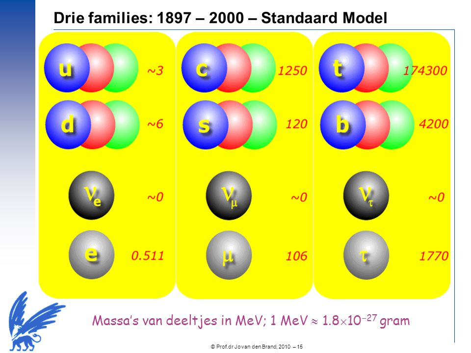 Drie families: 1897 – 2000 – Standaard Model