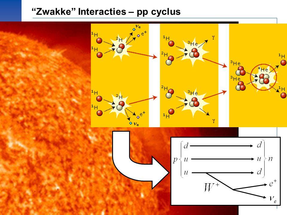 Zwakke Interacties – pp cyclus