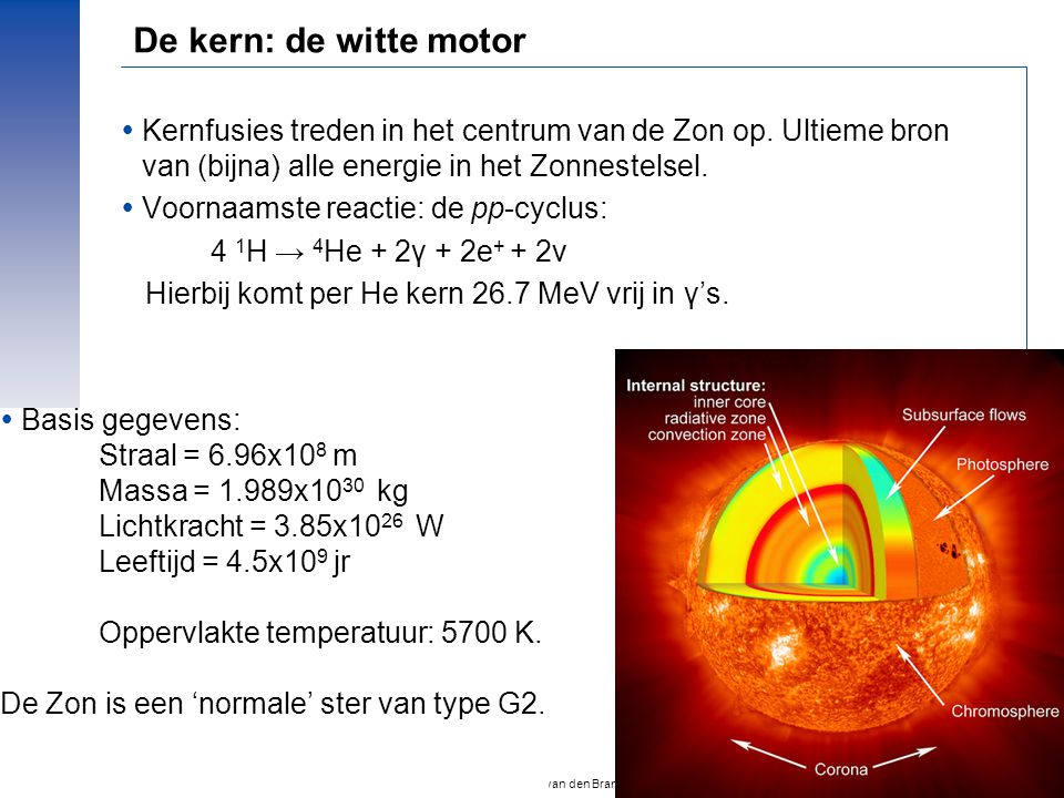 De kern: de witte motor Kernfusies treden in het centrum van de Zon op. Ultieme bron van (bijna) alle energie in het Zonnestelsel.