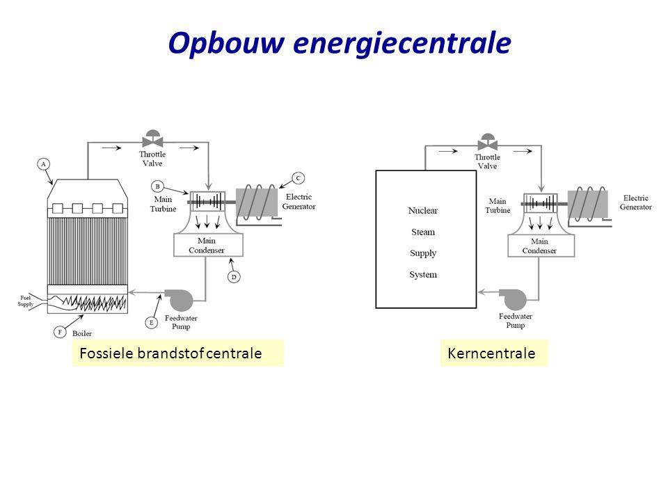 Opbouw energiecentrale