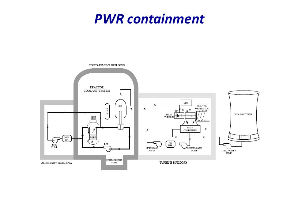 PWR containment