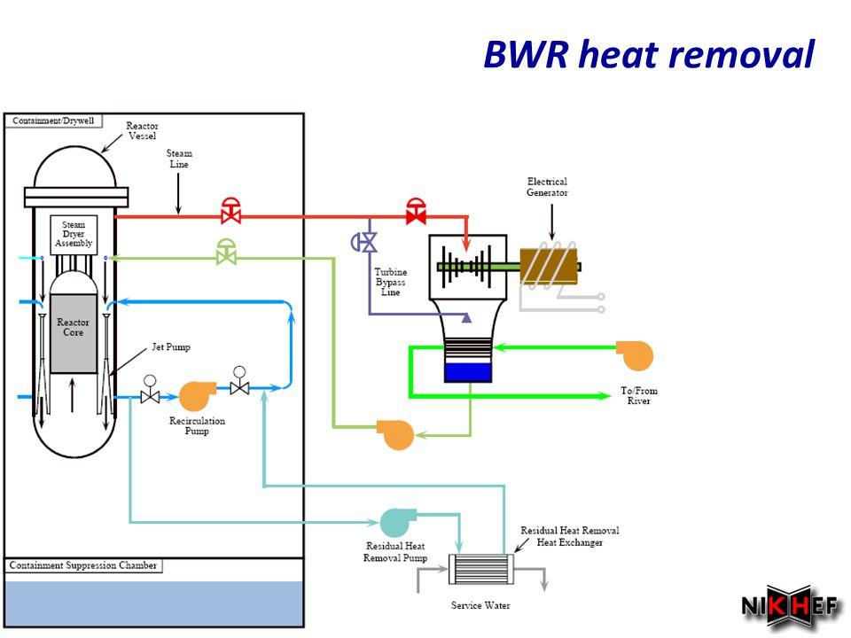 BWR heat removal Najaar 2007
