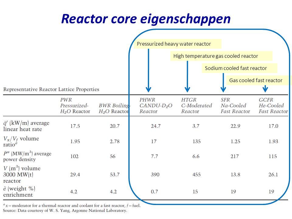 Reactor core eigenschappen