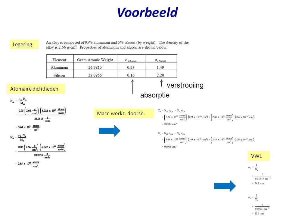 Voorbeeld verstrooiing absorptie Legering Atomaire dichtheden