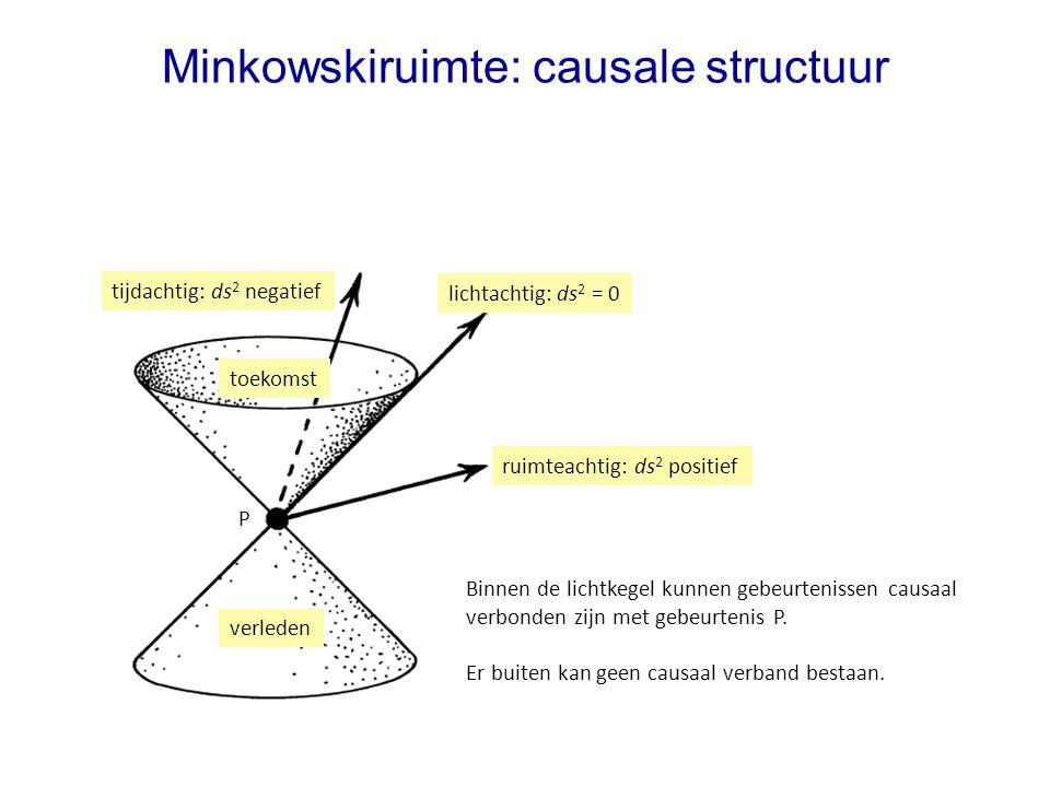 Minkowskiruimte: causale structuur