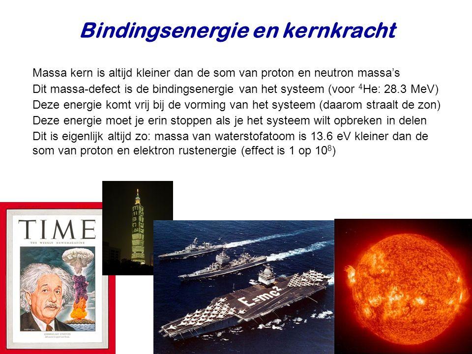 Bindingsenergie en kernkracht
