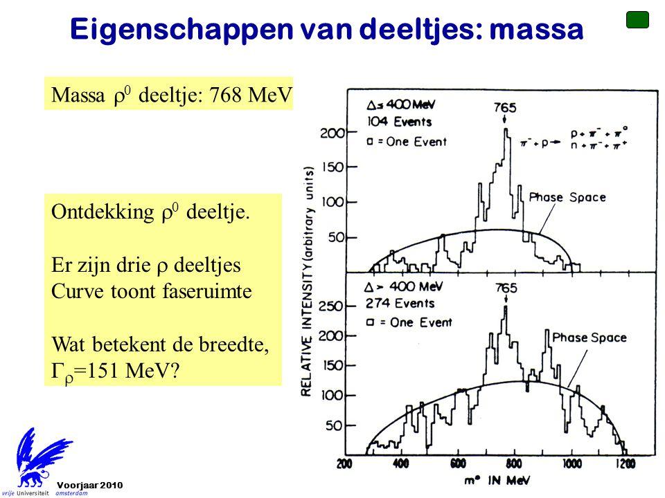 Eigenschappen van deeltjes: massa