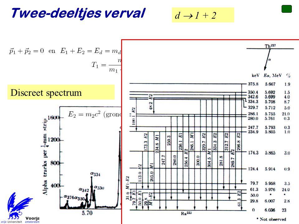 Twee-deeltjes verval d  1 + 2 Discreet spectrum Voorjaar 2010
