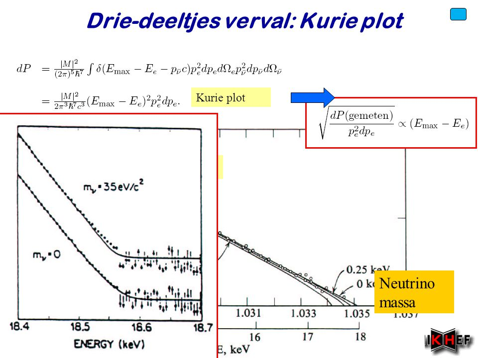 Drie-deeltjes verval: Kurie plot