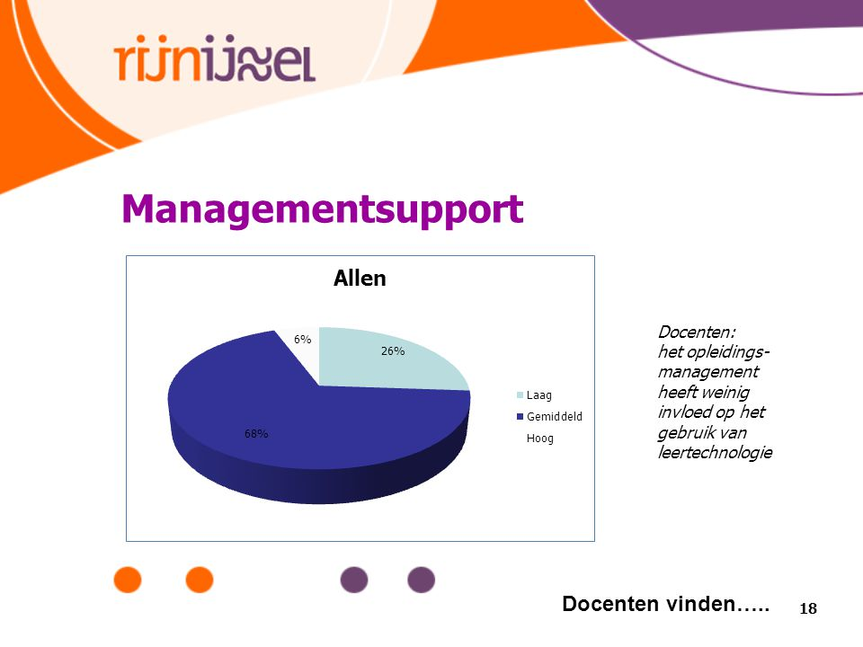 Managementsupport Docenten vinden….. Docenten:
